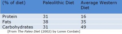 paleo diet table